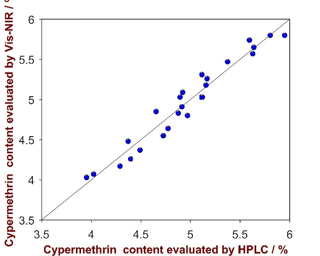 Correlation plot of the predicted Cypermethrin content by Vis-NIRS versus the reference values evaluated by HPLC.