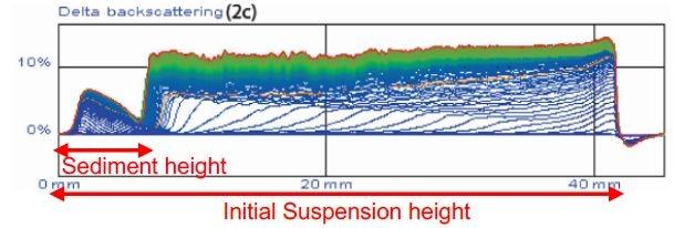Delta Backscattering data for SVR measurement after 24 hours measuremen.