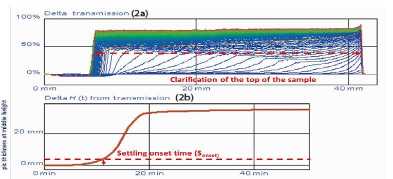 (a) Delta transmission, (b) clarification layer at 50% of maximum transmission level.