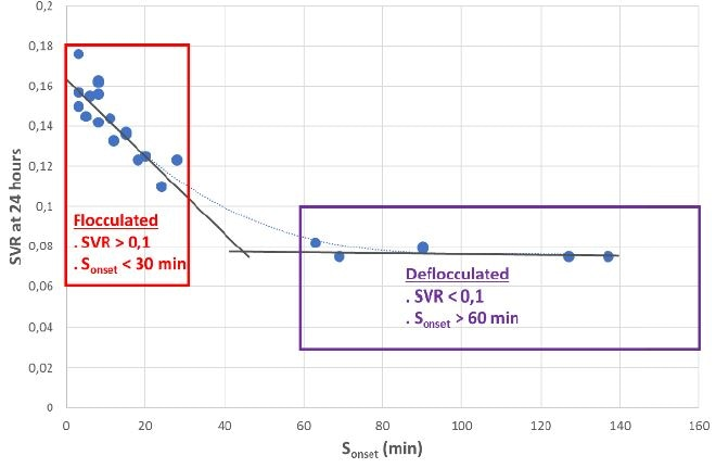 Relationship between Settling Onset time (Sonset) and Sediment Volume Ratio (SVR) at 24 hours.