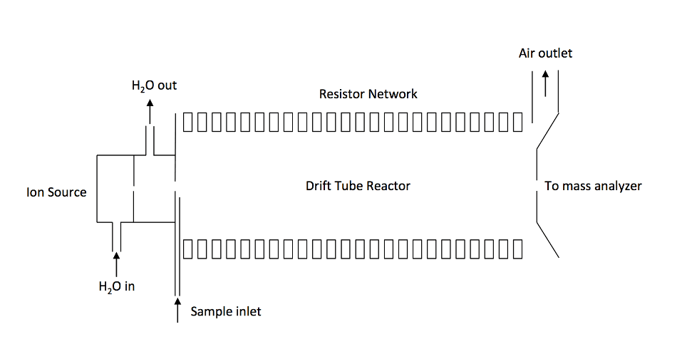 Schematics of a traditional PTR-MS instrument consisting of an ion source. An ion source gas port and a drift reactor. A distinguishing feature of the PTR-MS is that the drift tube is constructed by a series of ring electrodes.