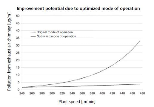 By adapting the mode of operation, lower Cr(VI) emissions are achieved, and these hardly change if the plant speed is increased.