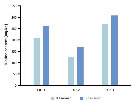 Optimization of the ultrapure water flow rate.