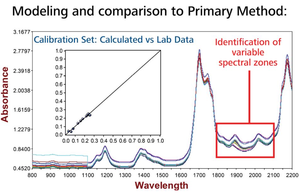 Data correlation between primary method and NIR model illustrating how accurate the correlation is between methods.