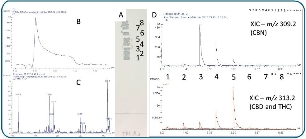 TLC/MS analysis of cannabinoids.