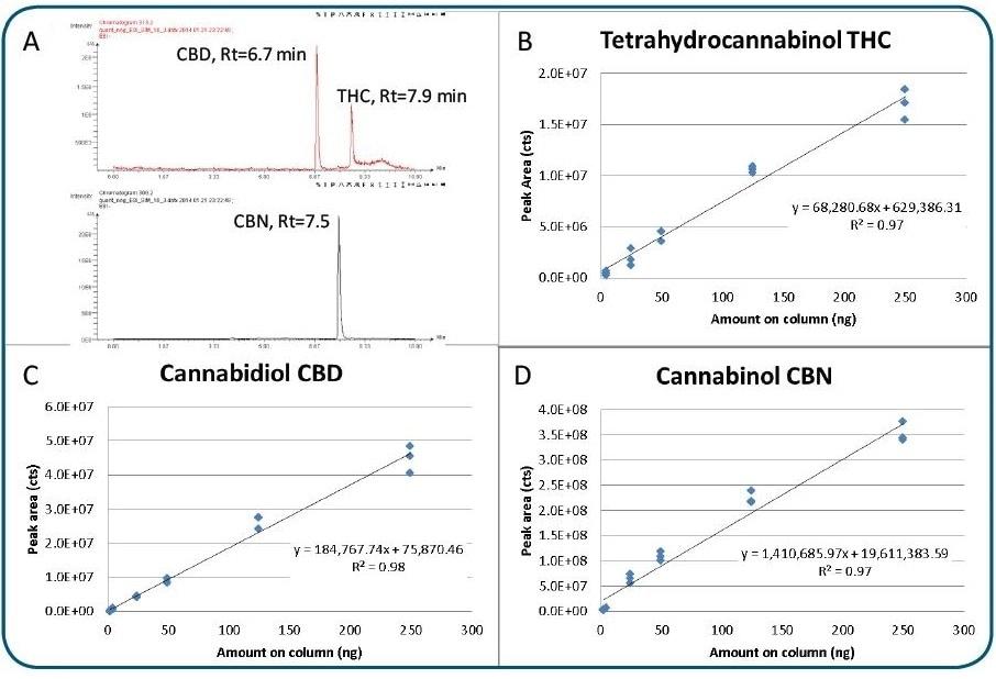 LC/MS analysis of cannabinoids.