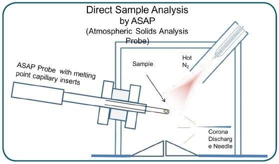 Schematic of ASAP/APCI/CMS analysis.