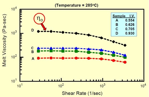 Plot of shear viscosity versus shear rate for different PET samples and their resulted values of intrinsic viscosity.