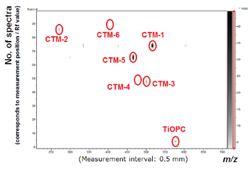 Result from one dimensional MS measurement of CTM-mix developed one dimensionally on TLC plate