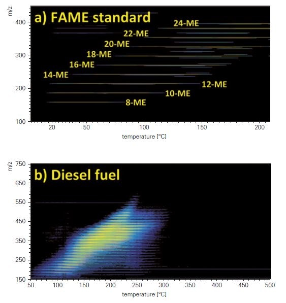 Survey view of a) FAME standard, b) diesel fuel, c) heavy fuel oil and d) Greek crude oil measured by TG-APCI FT-MS. The high complexity and mass range of the petroleum samples is shown.