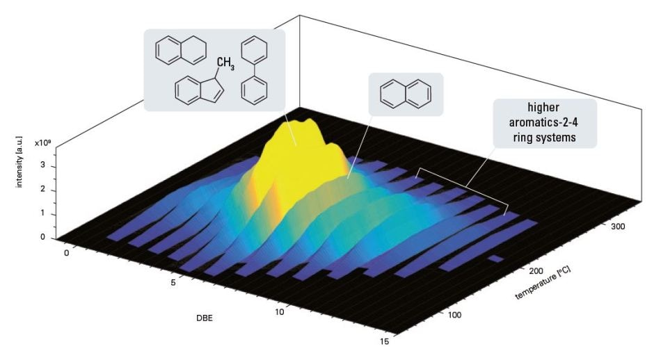 Three dimensional visualization of the double bond distribution evolved over temperature for a diesel TG-MRMS measurement. Intensity is color coded and a selection of potential structures is given