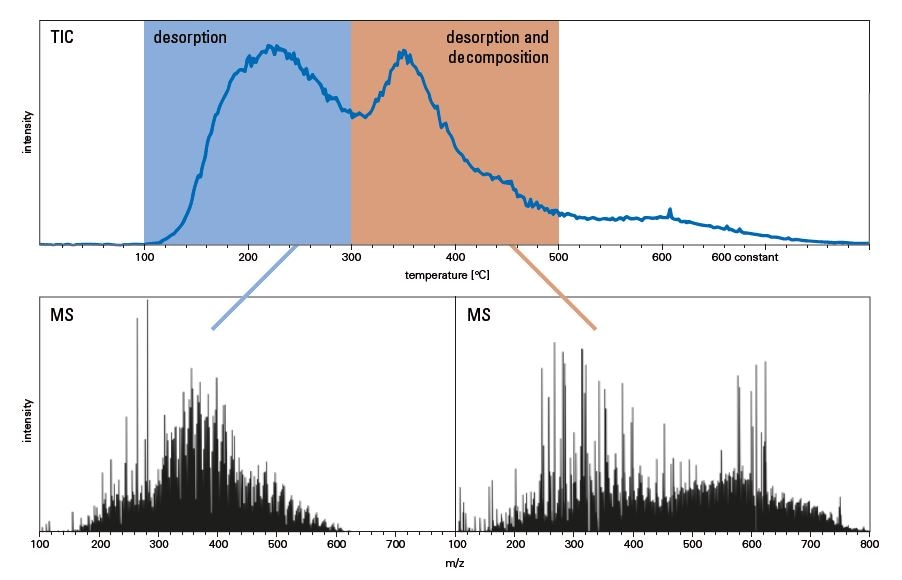 Total ion count chromatogram with marked area of the desorption and desorption/pyrolysis phase for the heavy fuel oil TG-MRMS measurement. Averaged mass spectra of the marked areas are given below