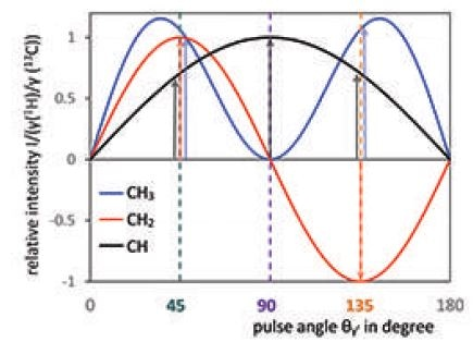 Signal intensities of CH3 (blue), CH2 (red) and CH (black) groups as a function of the pulse angle in the DEPT experiment.[5]