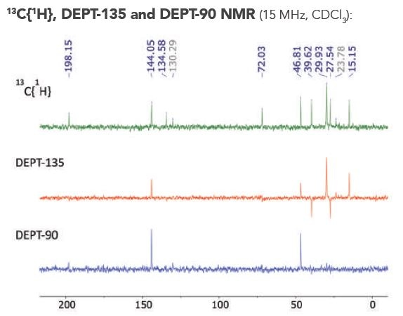 Stacked 13C{1H}, DEPT-135 and DEPT-90 NMR spectra of compound 2a in CDCl3