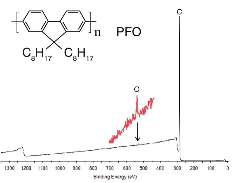 Elemental analysis of PFO surface