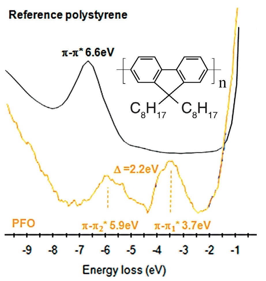 UPS spectra of polystyrene and PFO