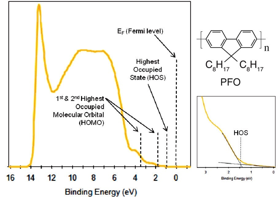 UPS spectrum of the valence level of PFO material