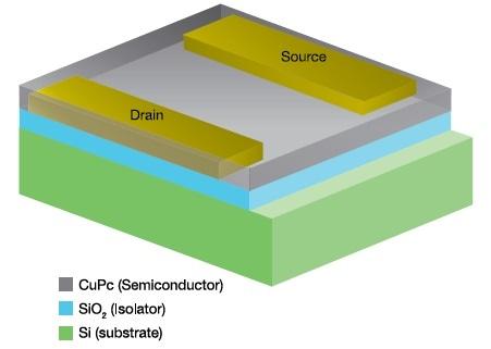 Schematic of CuPc organic FET