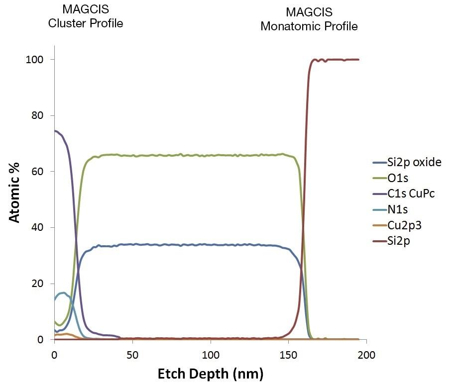 MAGCIS profile of organic FET