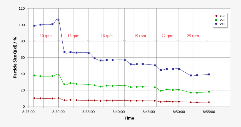 The trend diagram presents the particle sizes x10, x50 and x90. The evolution of size indicated is related to the classifier speed of the mill-classifier-unit. The higher the classifier speed the finer the particles (at given flow-rate).