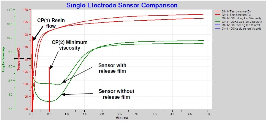 Comparison of ion viscosity with and without release film, 100 Hz AC measurement.