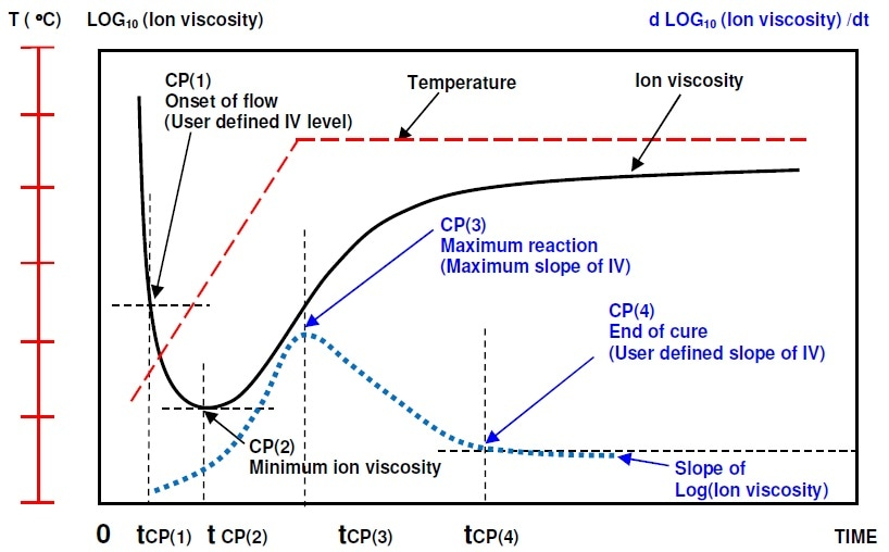 Ion viscosity curve and slope of ion viscosity of thermoset cure during thermal ramp and hold.