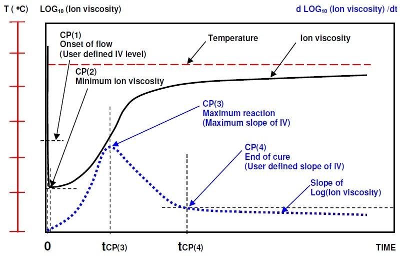 Ion viscosity curve and slope of ion viscosity of thermoset cure during isothermal processing.
