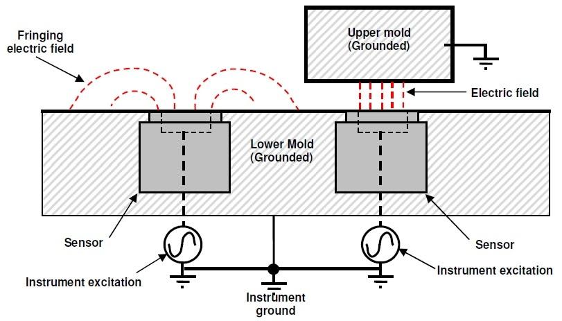 Proper grounding of platens or mold for single electrode sensors.