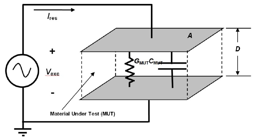 Electrical model of resin in direct contact with sensor.