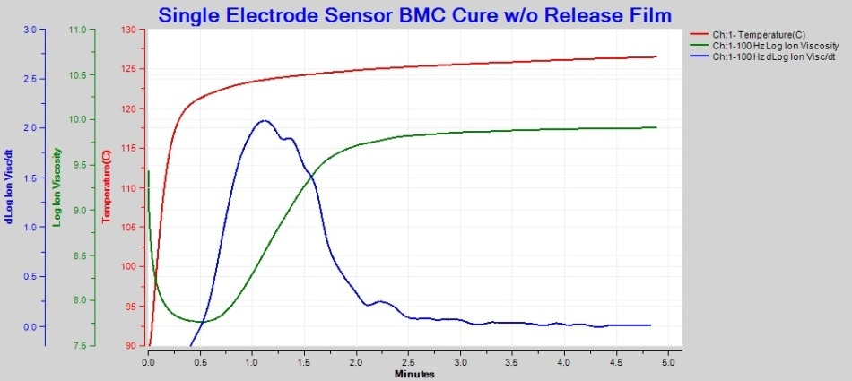 Cure of BMC in direct contact with 1? Single Electrode sensor, 100-Hz AC measurement.