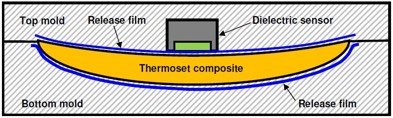 Cross section of mold with release film and dielectric sensor.