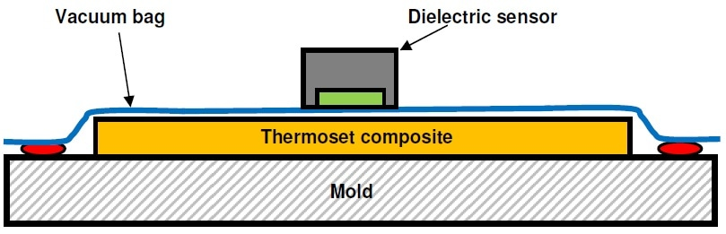 Cross section of lay-up with vacuum bag and dielectric sensor.