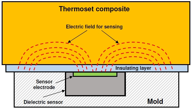 Cross section of lay-up with insulating layer, showing electric field.