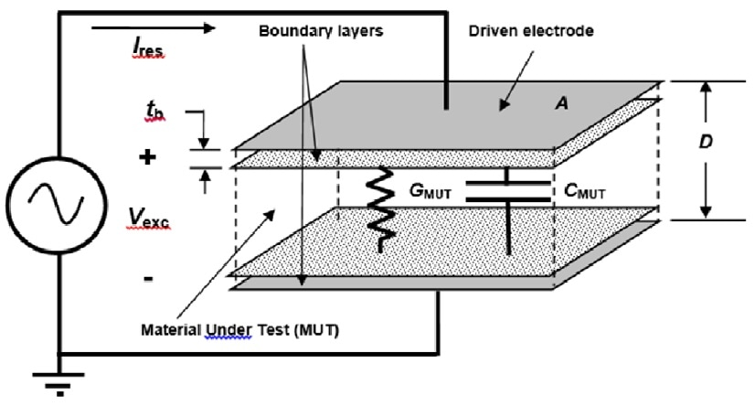 Electrical model of resin on sensor with insulating layer.