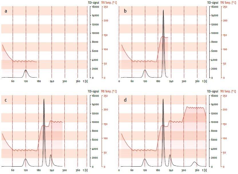 Peak graph of CHNS analysis of sulfanilic acid with UNICUBE.