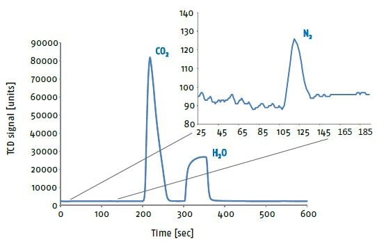 The distinct peak separation assures absolutely reliable and trouble-free data acquisition. The analysis run can therefore easily be automated for larger sample amounts while maintaining utmost analytical performance. As a result, laboratory efficiency can be improved substantially.