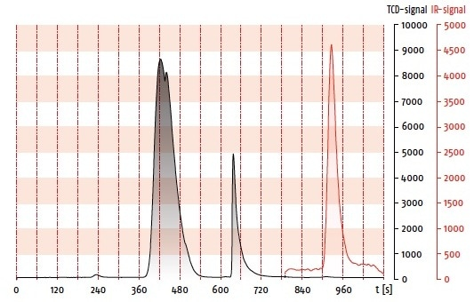 Determination of 7 ppm sulfur in a subsoil sample analyzed on UNICUBE with optional IR detector.