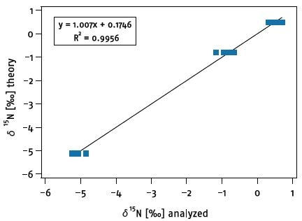 Calibration curve obtained from the analysis of an amino acid standard on the GC-d15N system.
