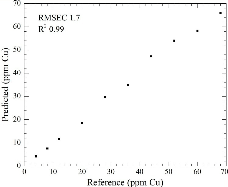 Partial Least Squares Regression of Cu (ppm concentration) in an Sn acidic plating solution.