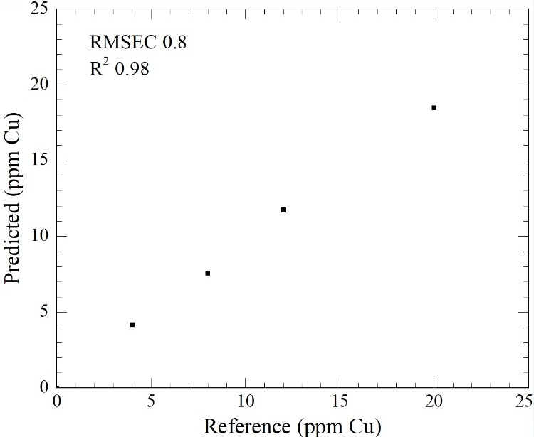 Multiple Linear Regression of 0-20 ppm Cu contamination of a Sn acidic plating solution.