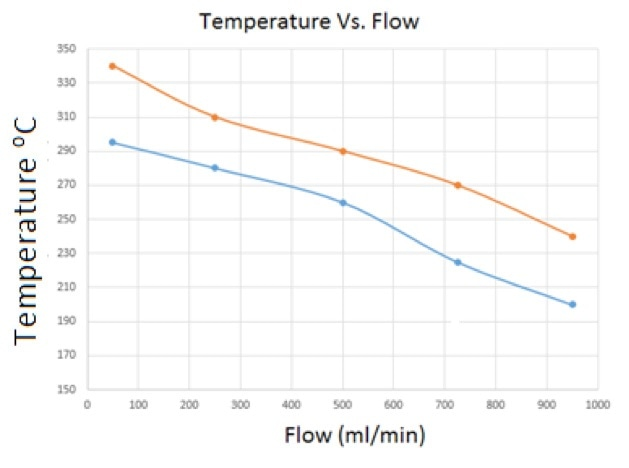 This figure shows the change in the reduction temperature as a function of increasing flow of the reducible mixture.