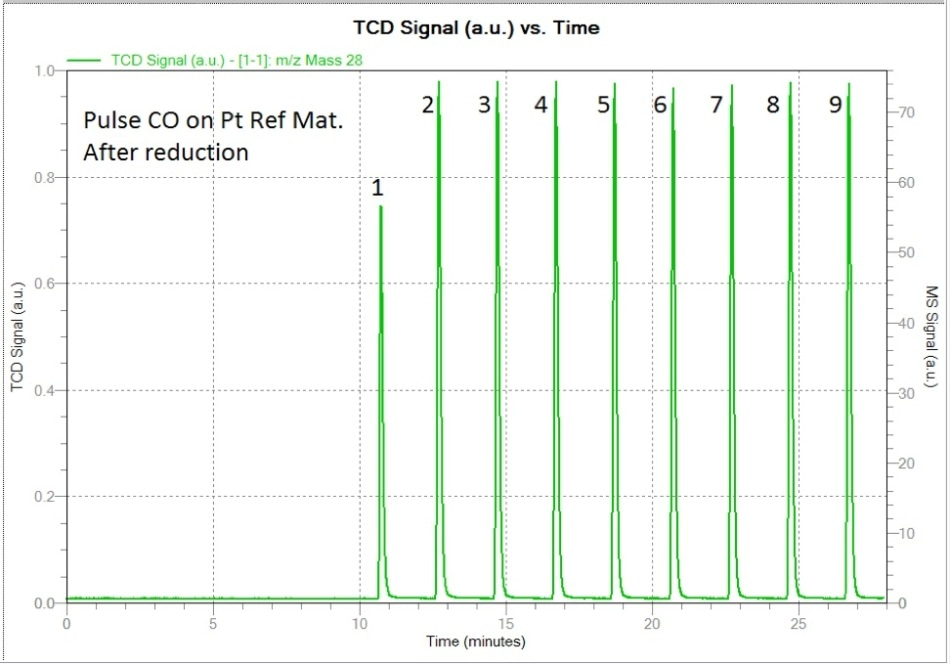 This figure shows the CO pulse chemisorption on the freshly reduced sample.