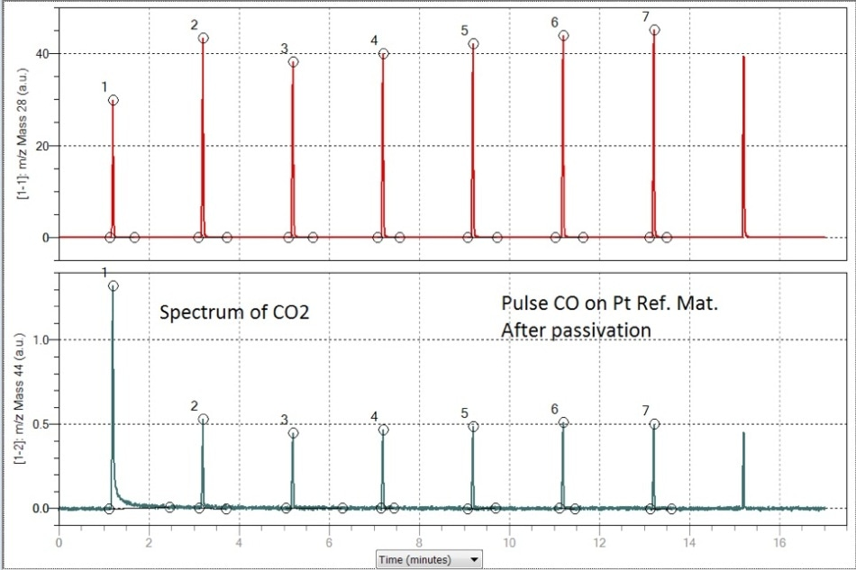 This figure shown the CO pulse chemisorption on the passivated sample (above) while the spectrum below shows the formation of Carbon Dioxide upon each pulse of CO.