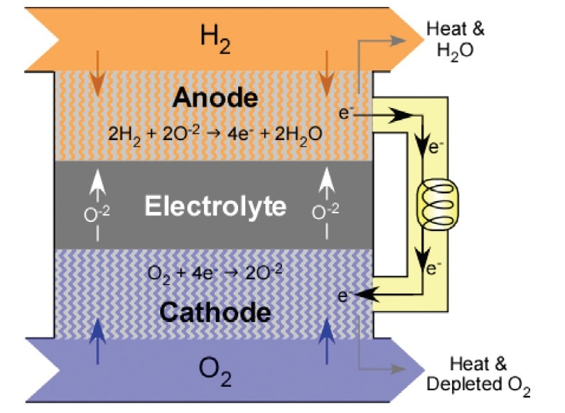 Schematic of solid oxide fuel cell