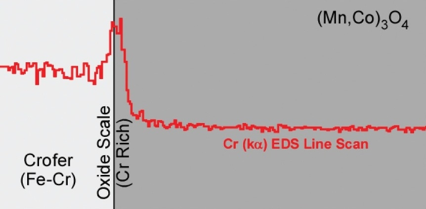 Schematic of a chromium EDS line scan of a post-tested SOFC showing minimal chromium migration from the stainless steel interconnect into the Mn1.5Co1.5O4 barrier coating.