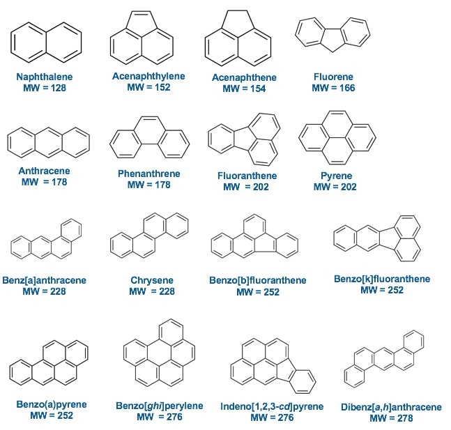 Chemical structures of the 16 PAHs in the EPA 610 Mix.