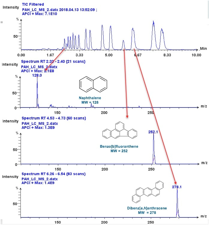 The mass spectra for three of the PAHs are shown: Naphthalene at m/z 128; Benzo[b]fluoranthene at m/z 252; and Dibenz[a,h]anthracene at m/z 278 are easily detected.