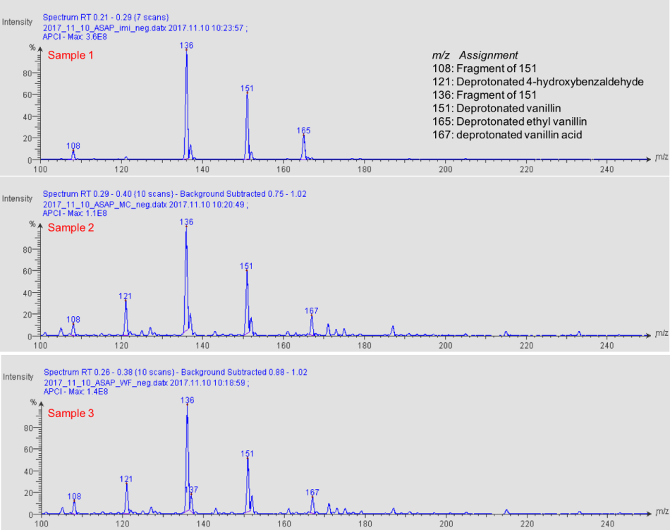 ASAP/CMS negative ion mass spectra of three different vanilla extracts.