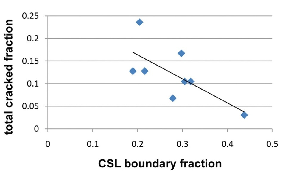 Correlation of total cracked fraction of boundaries at 15% strain with the fraction of CSL boundaries as measured by OIM™. (Adapted from data in Alexandreanu, Capell and Was, 2001)