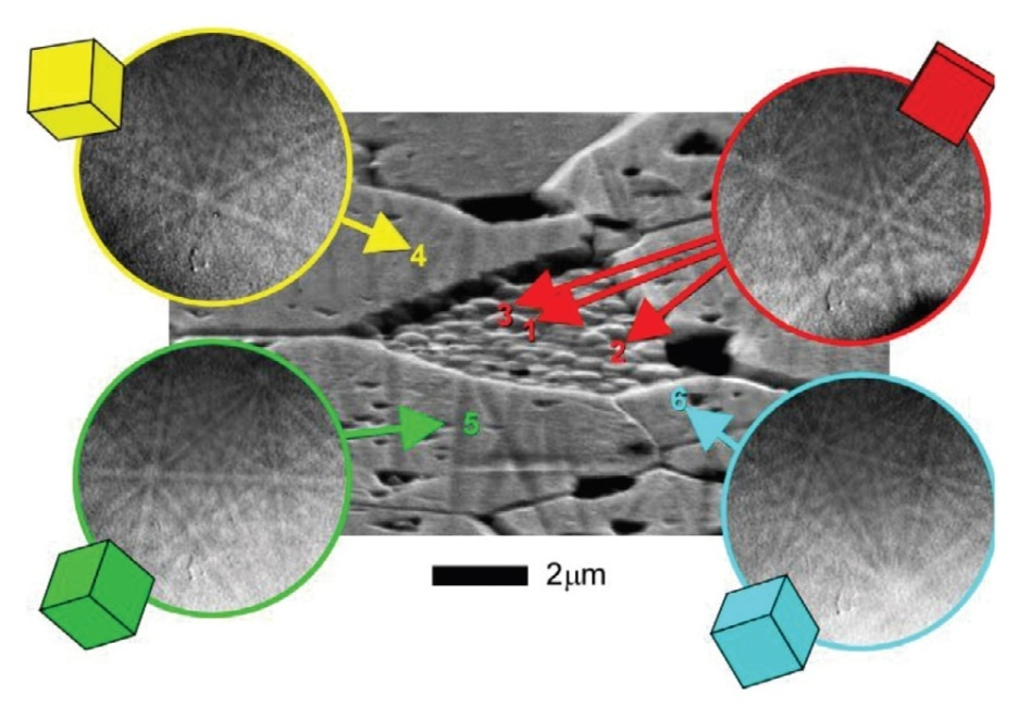 SEM micrograph of a corroded uranium-oxide showing grains of different dissolution levels and the corresponding EBSD patterns and orientation schematics. (Adapted from Römer, Plaschke, Beuchle and Kim, 2003).